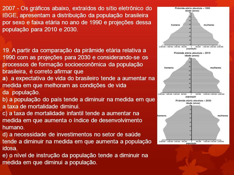2007 - Os gráficos abaixo, extraídos do sítio eletrônico do IBGE, apresentam a distribuição da população brasileira por sexo e faixa etária no ano de 1990 e projeções dessa população para 2010 e 2030.