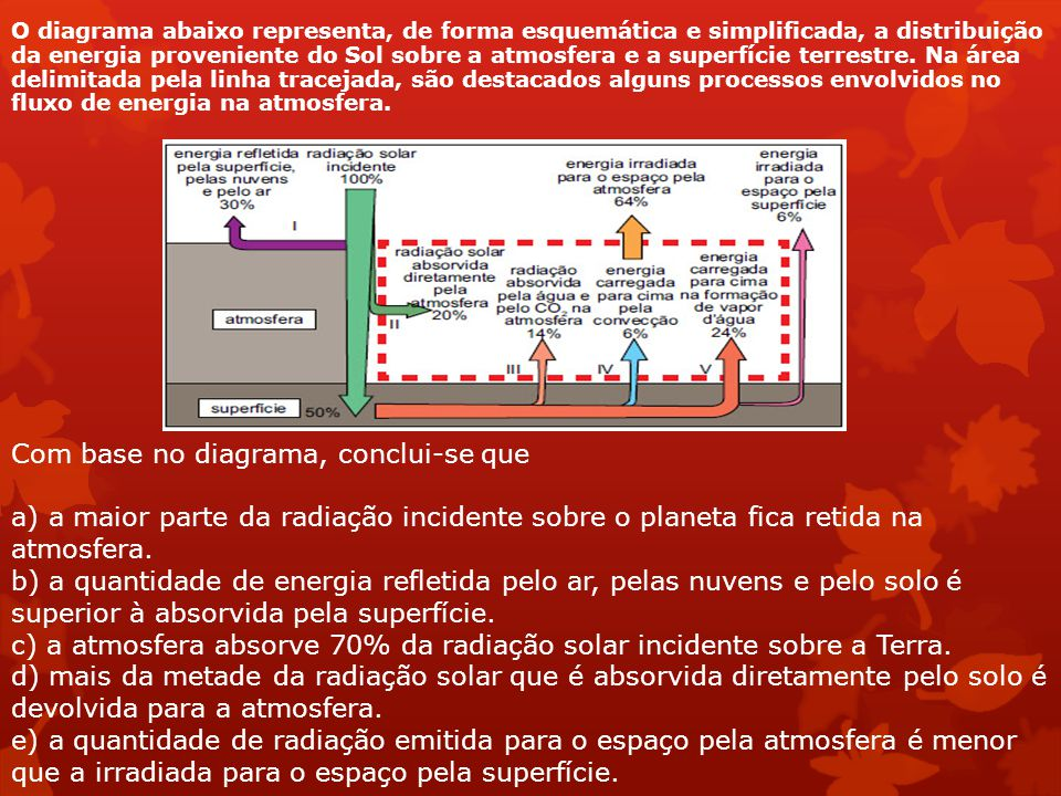 c) a atmosfera absorve 70% da radiação solar incidente sobre a Terra.