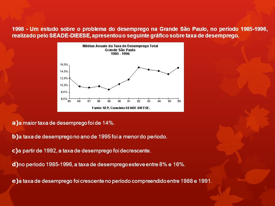 1998 - Um estudo sobre o problema do desemprego na Grande São Paulo, no período 1985-1996, realizado pelo SEADE-DIEESE, apresentou o seguinte gráfico sobre taxa de desemprego.