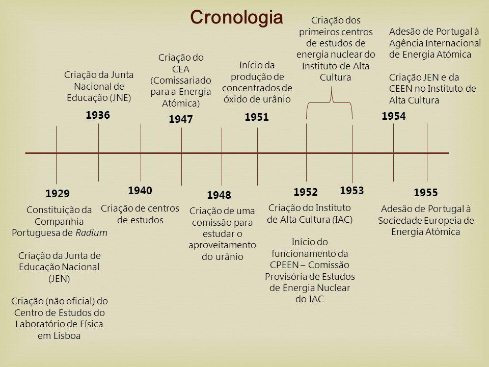 Cronologia Criação dos primeiros centros de estudos de energia nuclear do Instituto de Alta Cultura.