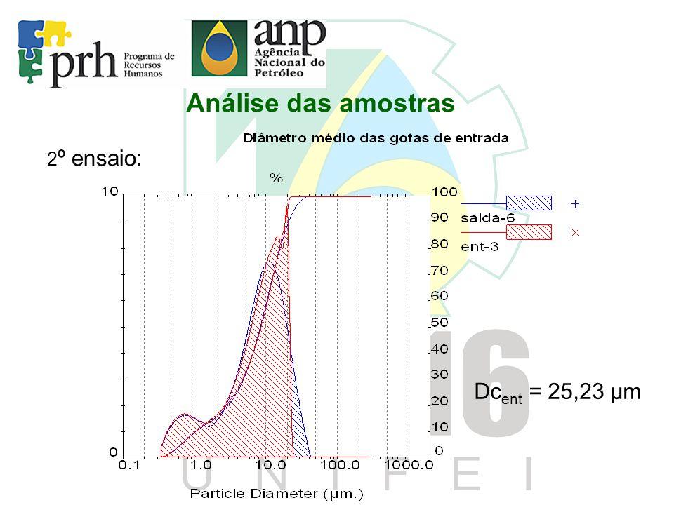 Análise das amostras 2º ensaio: Dcent = 25,23 μm