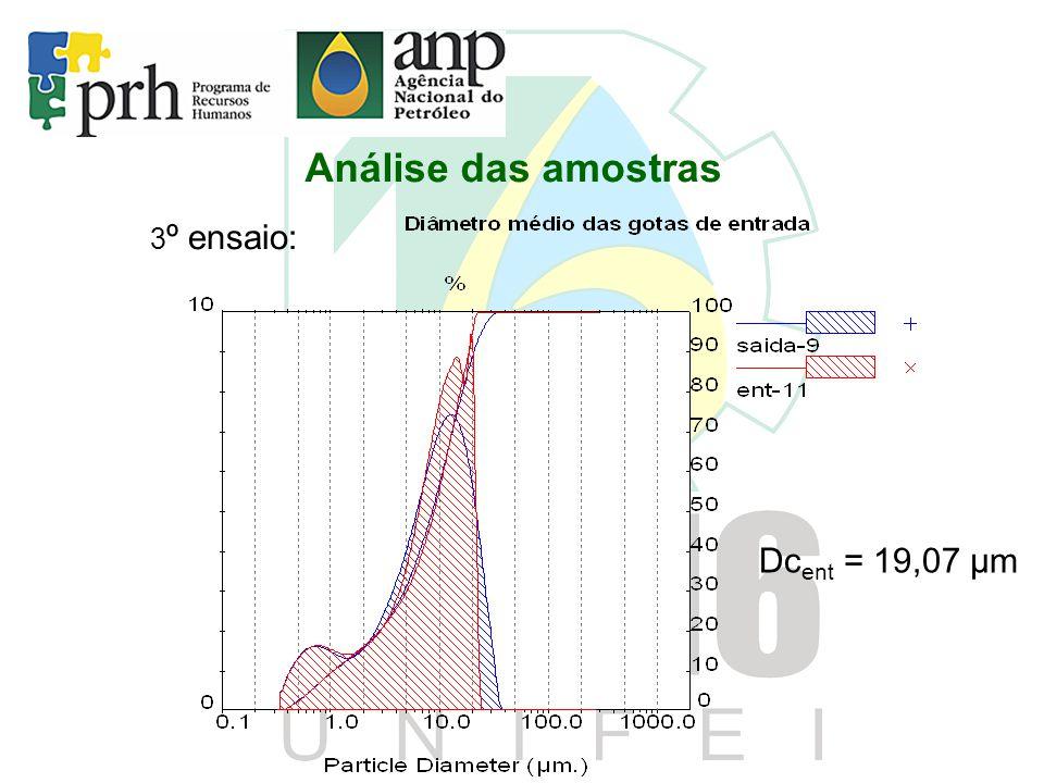 Análise das amostras 3º ensaio: Dcent = 19,07 μm