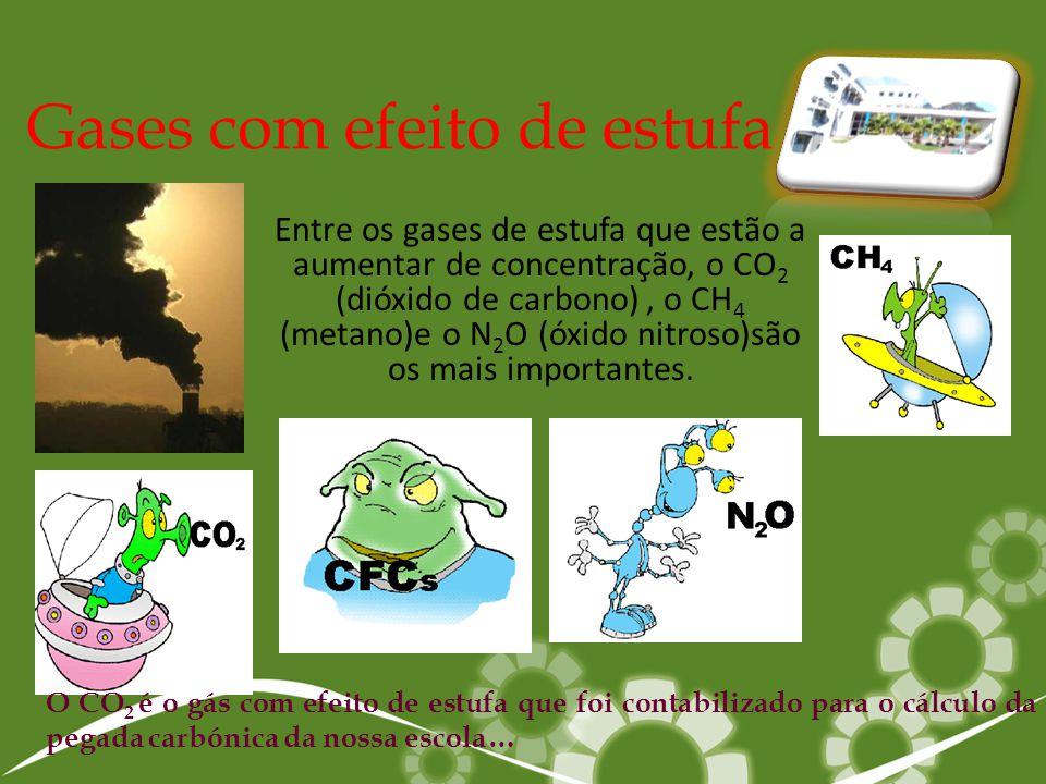 Gases com efeito de estufa