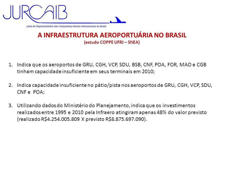 A INFRAESTRUTURA AEROPORTUÁRIA NO BRASIL (estudo COPPE UFRJ – SNEA)