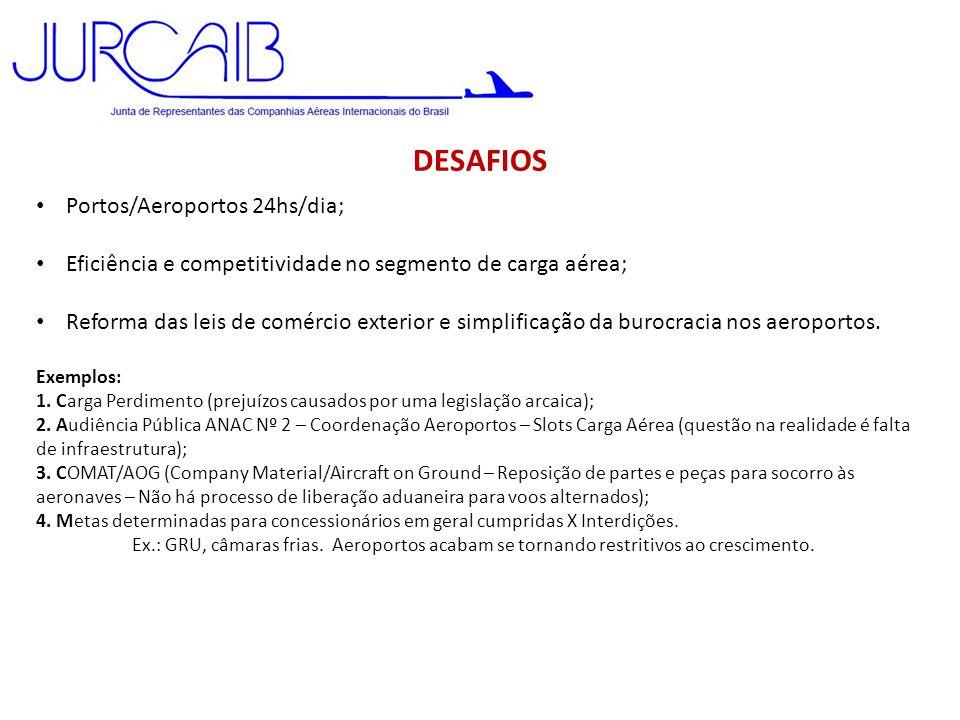 DESAFIOS Portos/Aeroportos 24hs/dia;