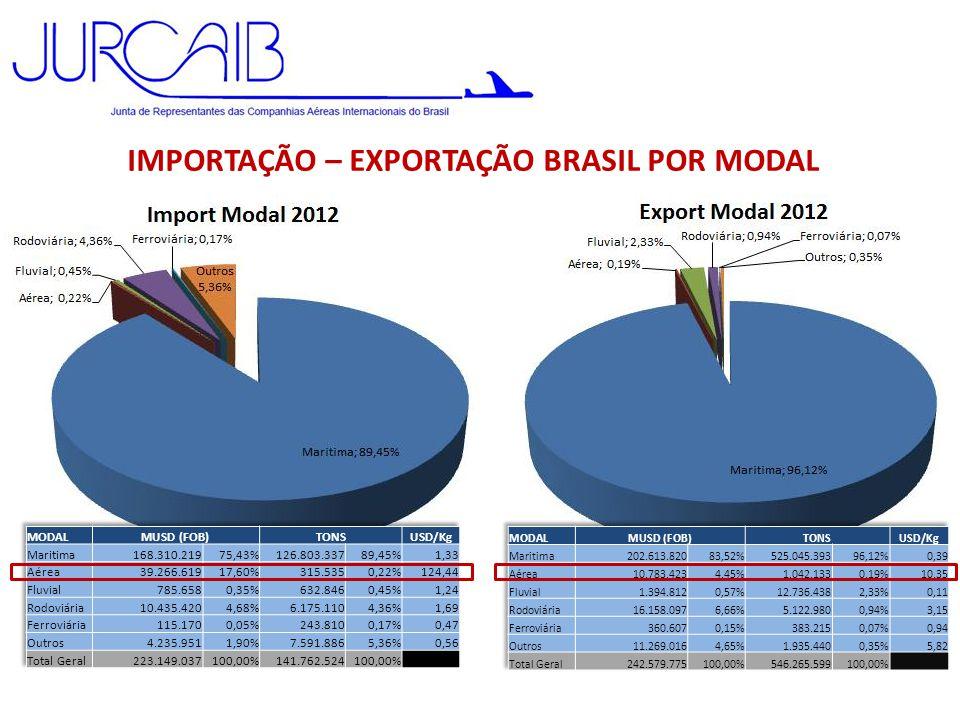 IMPORTAÇÃO – EXPORTAÇÃO BRASIL POR MODAL