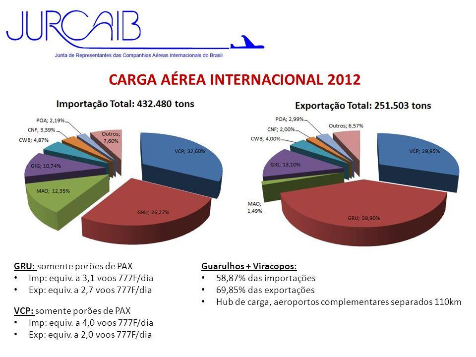 CARGA AÉREA INTERNACIONAL 2012