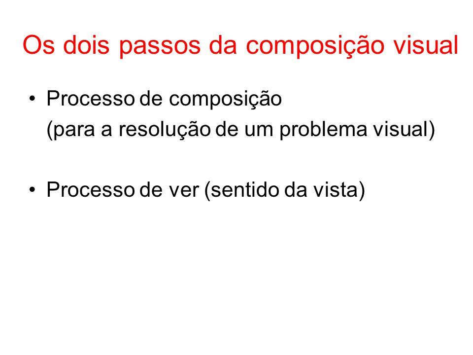 Os dois passos da composição visual