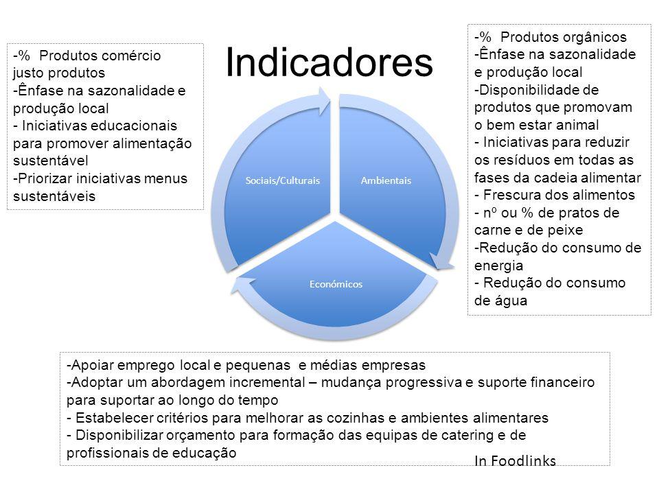 Indicadores Sociais/Culturais Ambientais Económicos In Foodlinks