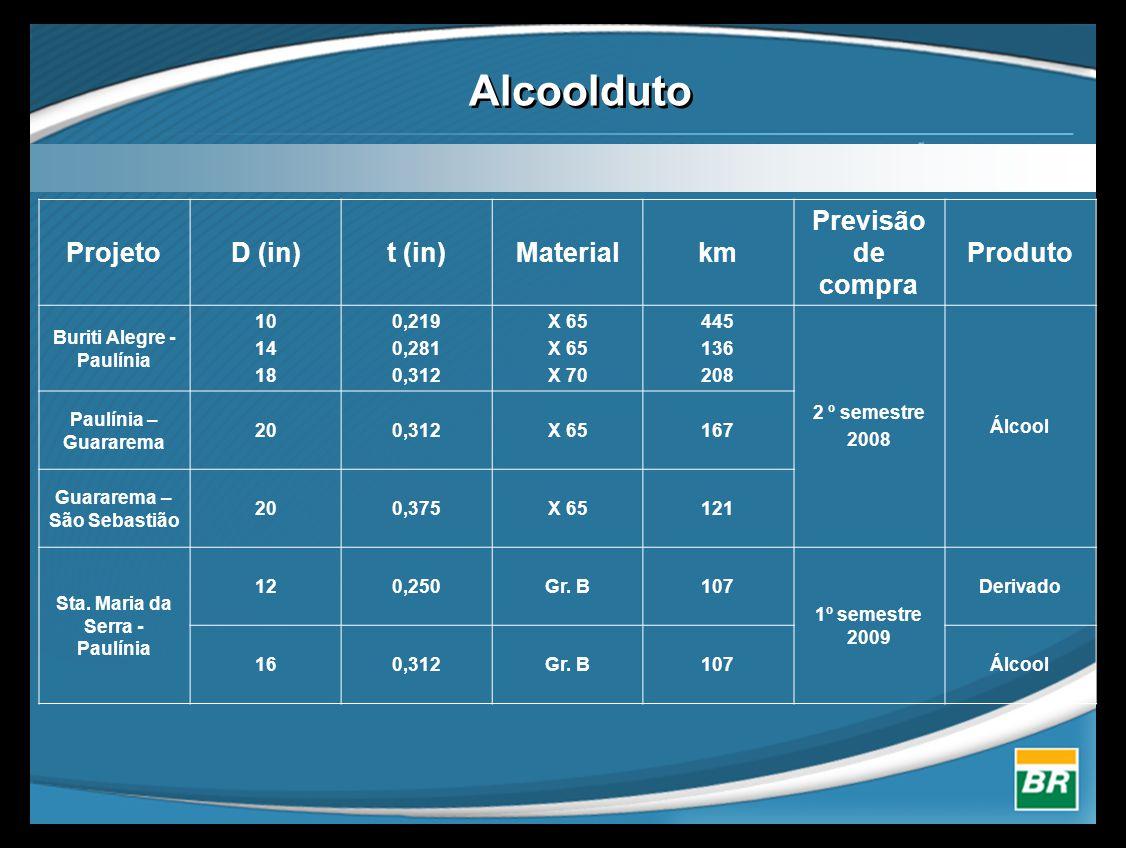 Alcoolduto Projeto D (in) t (in) Material km Previsão de compra