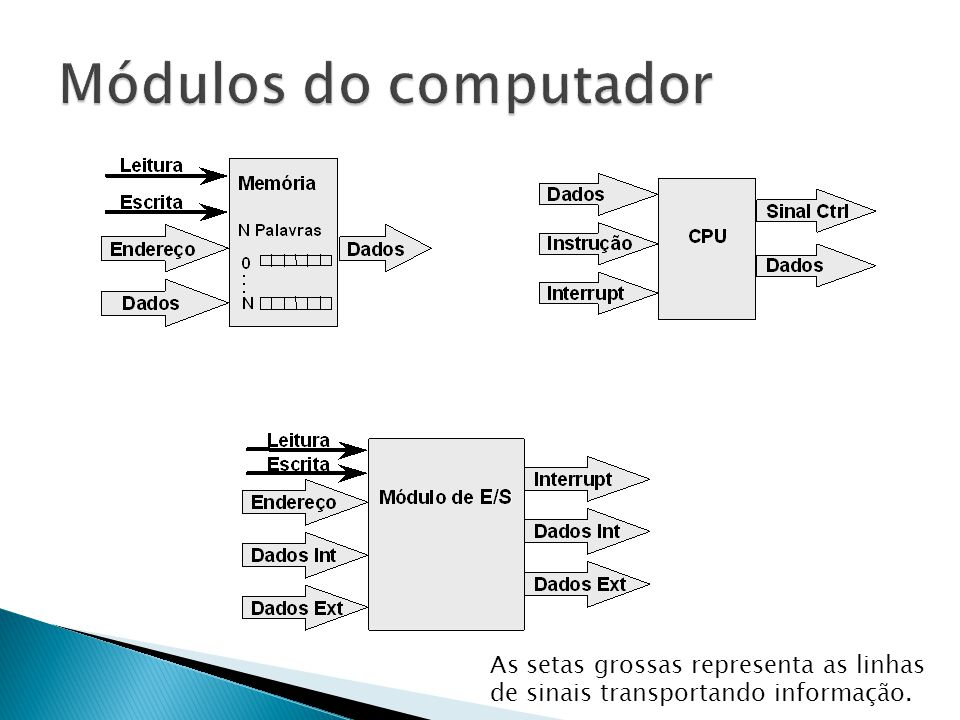 Módulos do computador Linha de sinais.