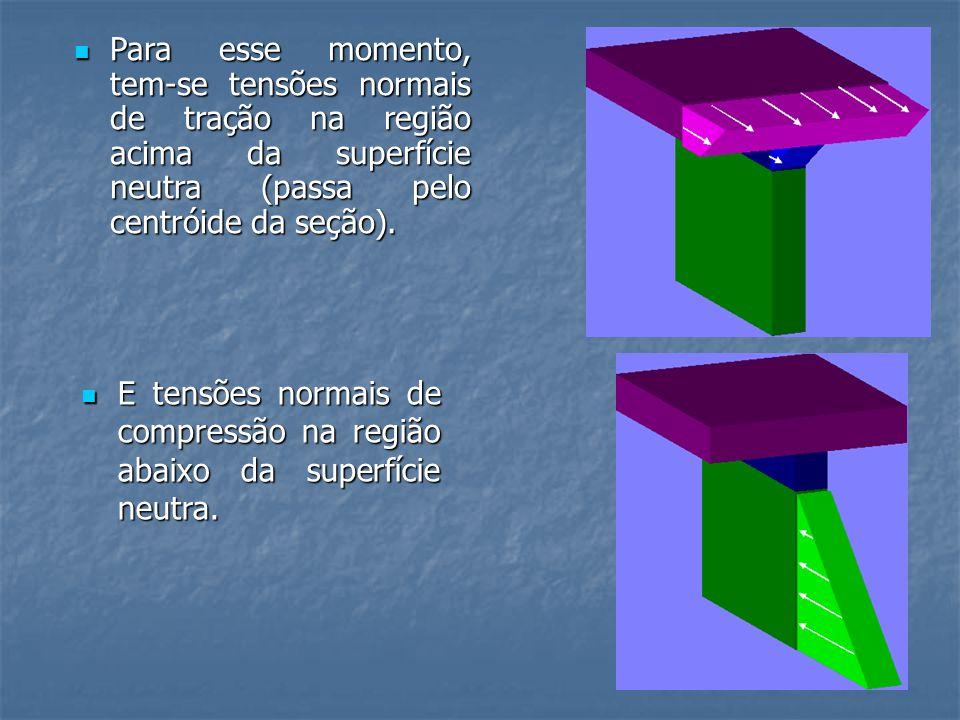 Para esse momento, tem-se tensões normais de tração na região acima da superfície neutra (passa pelo centróide da seção).