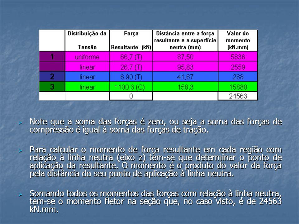 - Note que a soma das forças é zero, ou seja a soma das forças de compressão é igual à soma das forças de tração.