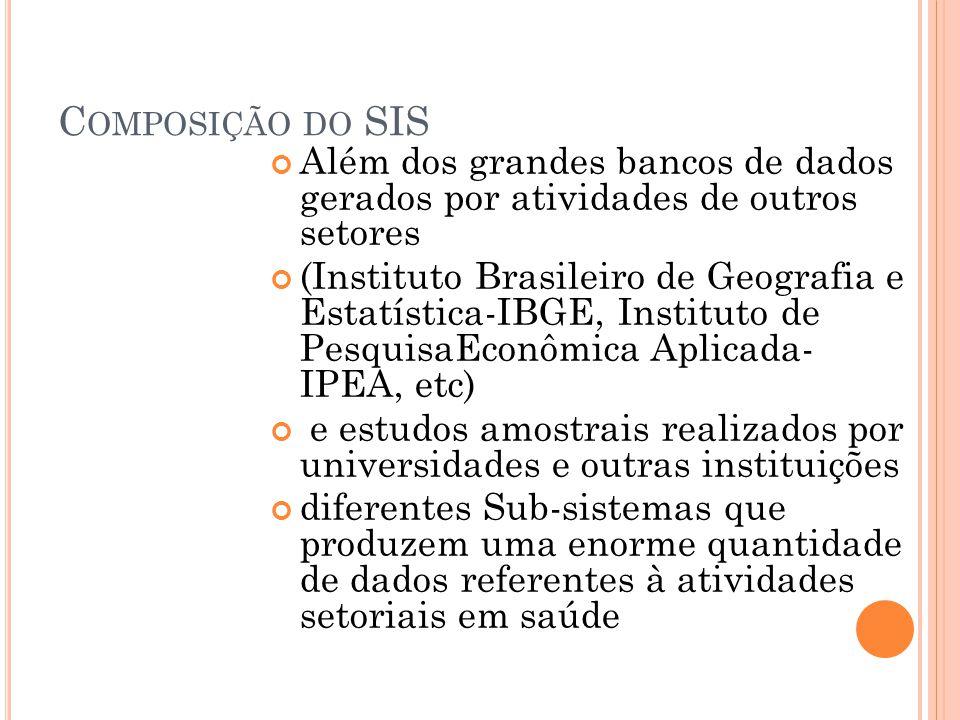 Composição do SIS Além dos grandes bancos de dados gerados por atividades de outros setores.