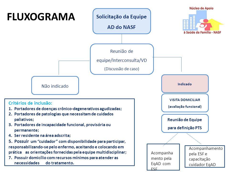 FLUXOGRAMA Solicitação da Equipe AD do NASF