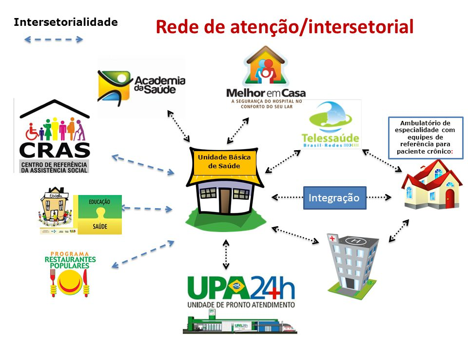 Rede de atenção/intersetorial