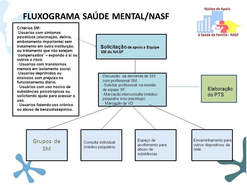 FLUXOGRAMA SAÚDE MENTAL/NASF