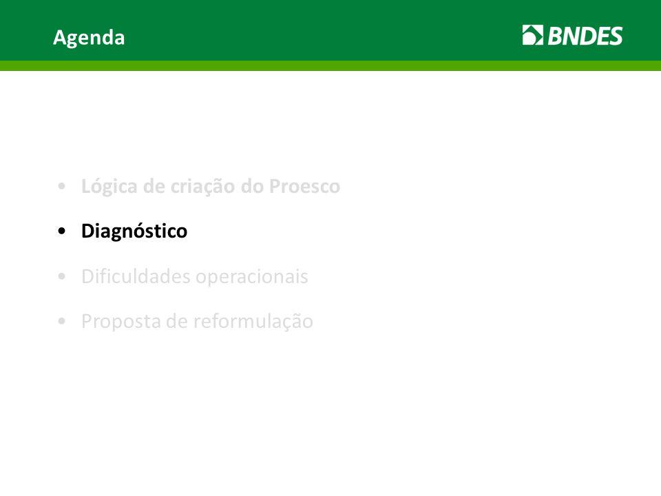 Agenda Lógica de criação do Proesco Diagnóstico