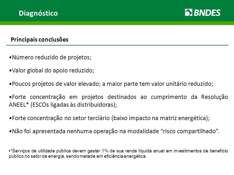 Diagnóstico Principais conclusões Número reduzido de projetos;