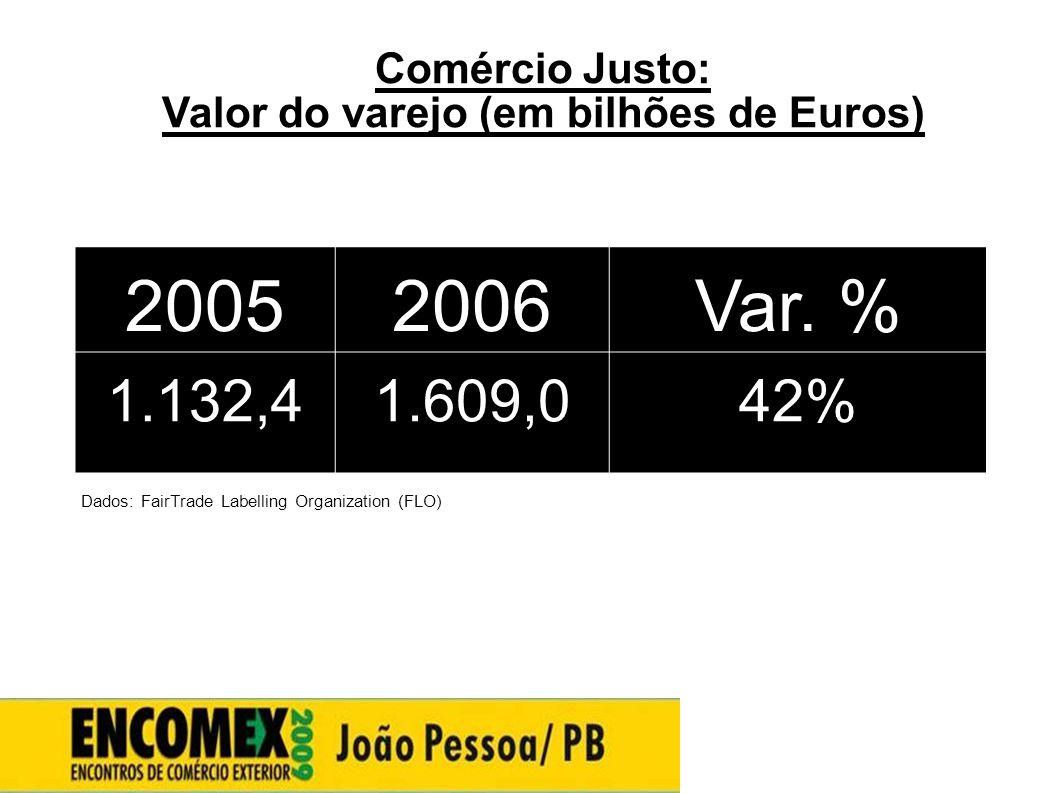 Valor do varejo (em bilhões de Euros)