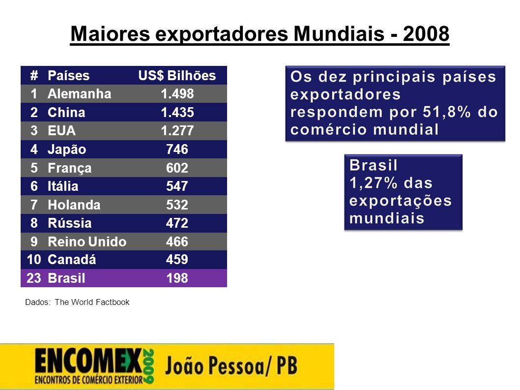 Maiores exportadores Mundiais - 2008