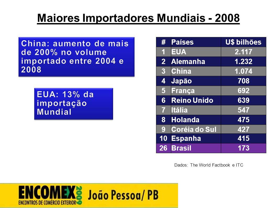 Maiores Importadores Mundiais - 2008