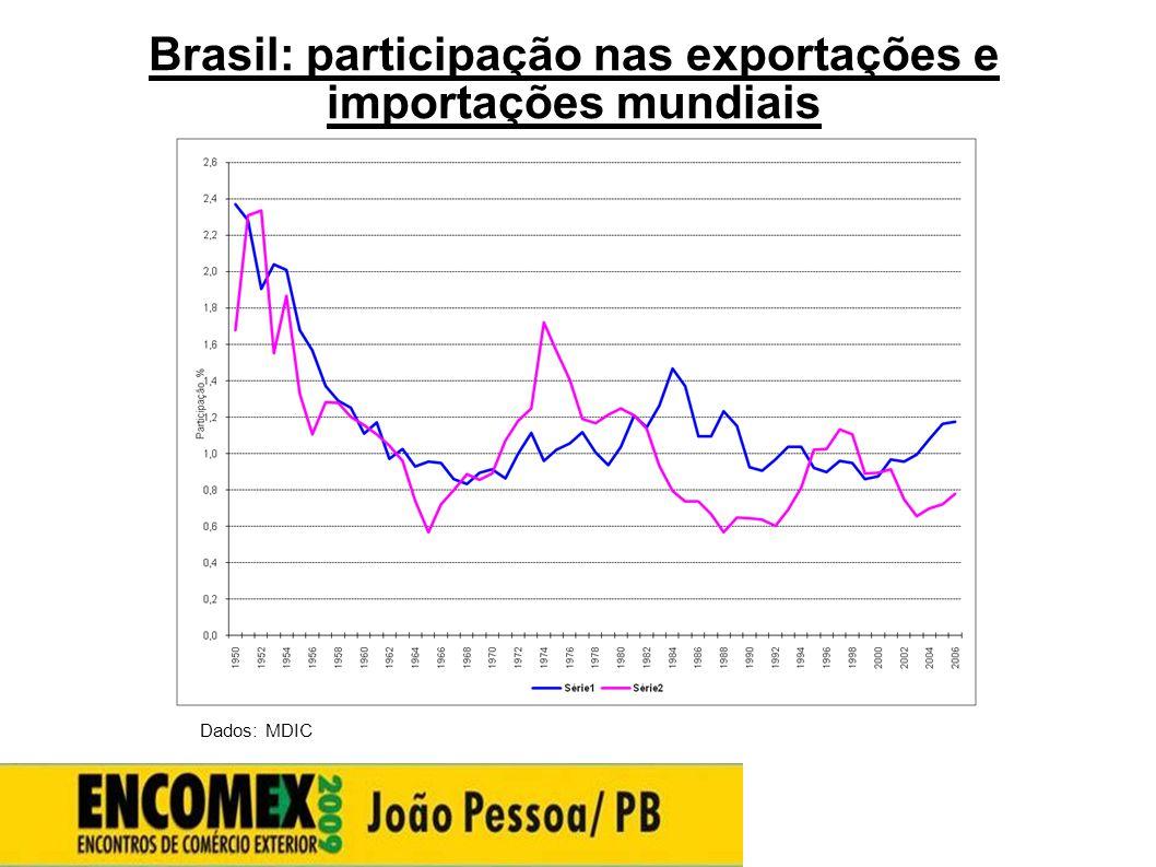 Brasil: participação nas exportações e importações mundiais