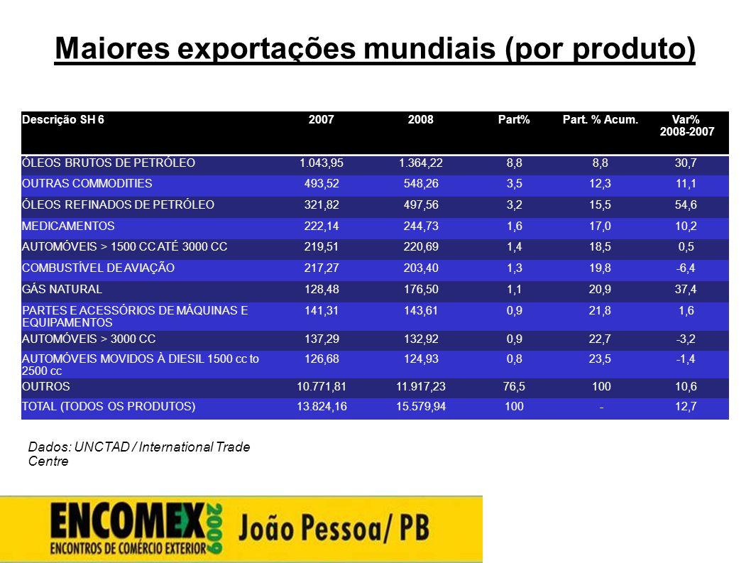 Maiores exportações mundiais (por produto)