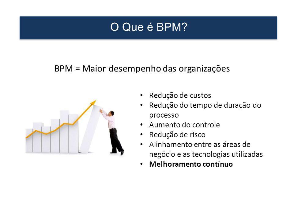BPM = Maior desempenho das organizações