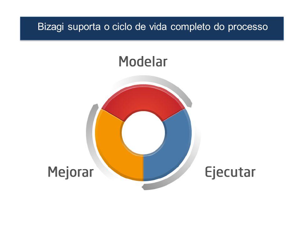 Bizagi suporta o ciclo de vida completo do processo