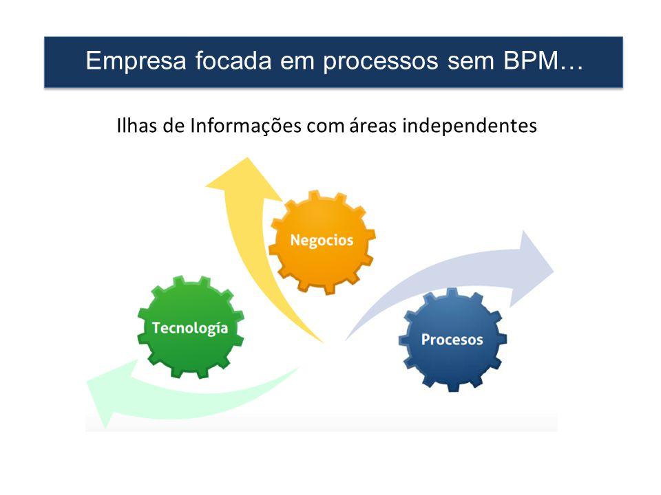 Empresa focada em processos sem BPM…