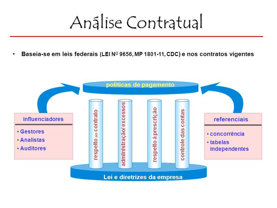 Análise Contratual Baseia-se em leis federais (LEI NO 9656, MP 1801-11, CDC) e nos contratos vigentes.