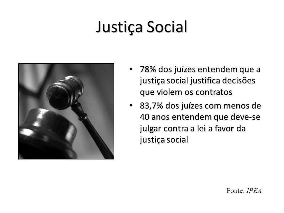 Justiça Social 78% dos juízes entendem que a justiça social justifica decisões que violem os contratos.