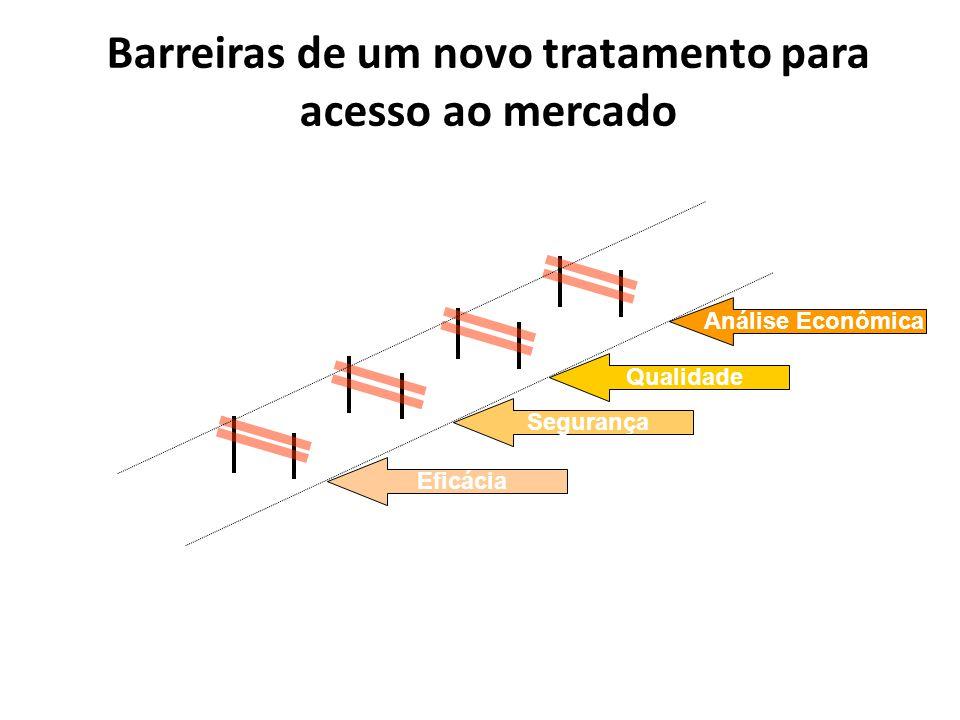Barreiras de um novo tratamento para acesso ao mercado