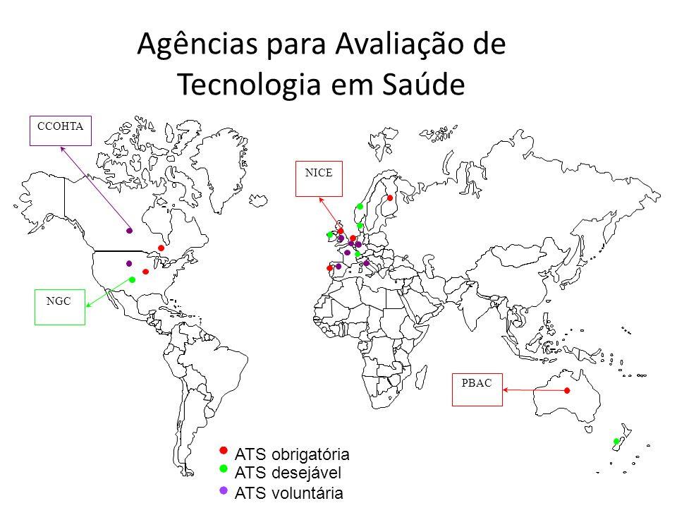 Agências para Avaliação de Tecnologia em Saúde
