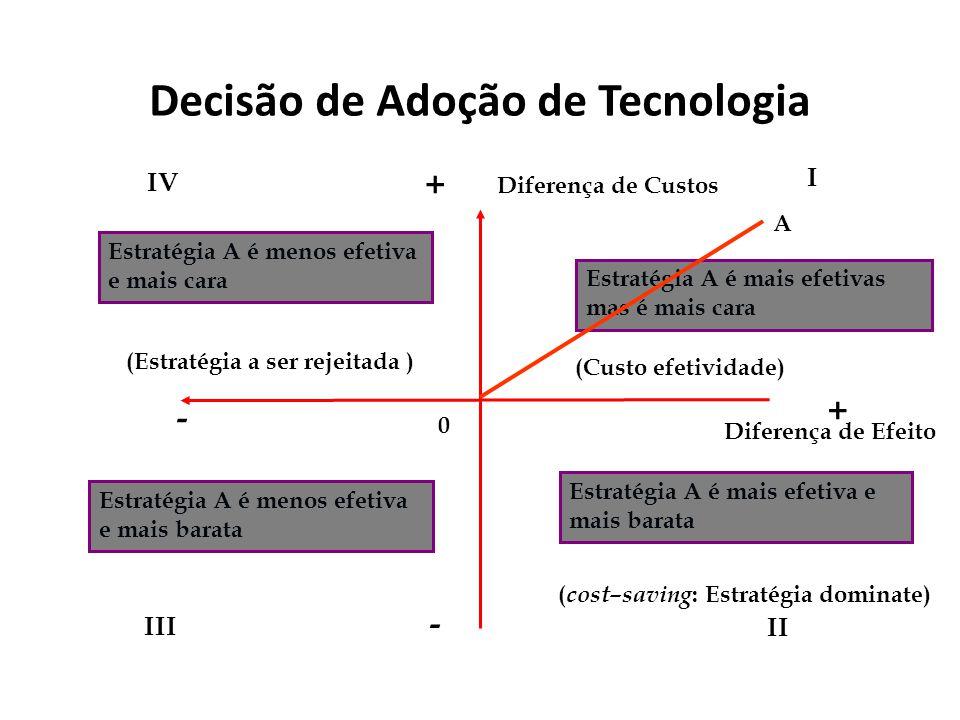 Decisão de Adoção de Tecnologia