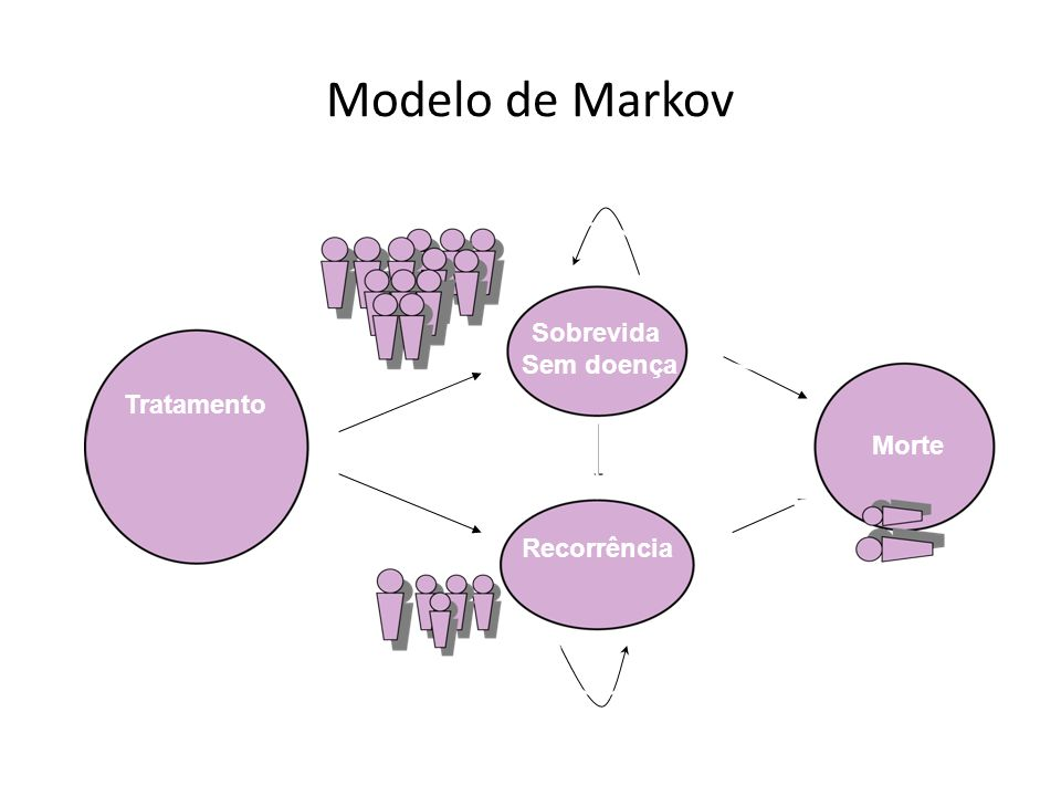 Modelo de Markov Sobrevida Sem doença Tratamento Morte Recorrência