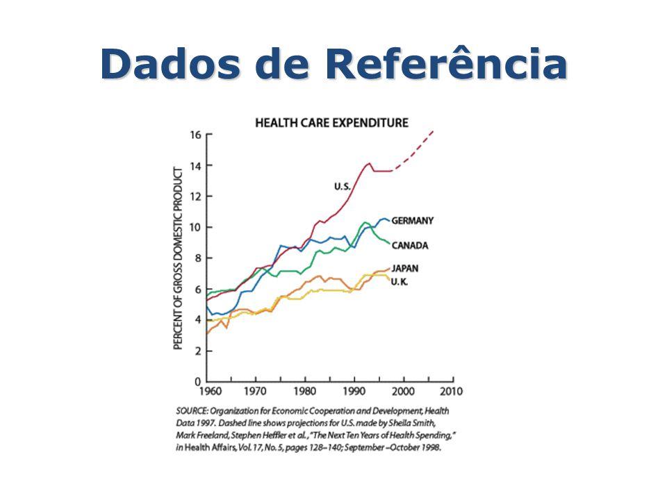 Dados de Referência