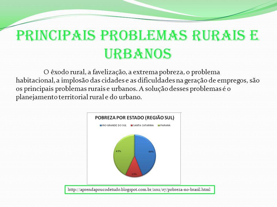 Principais problemas rurais e urbanos