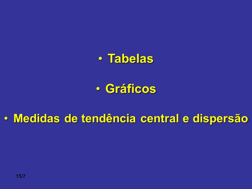 Medidas de tendência central e dispersão