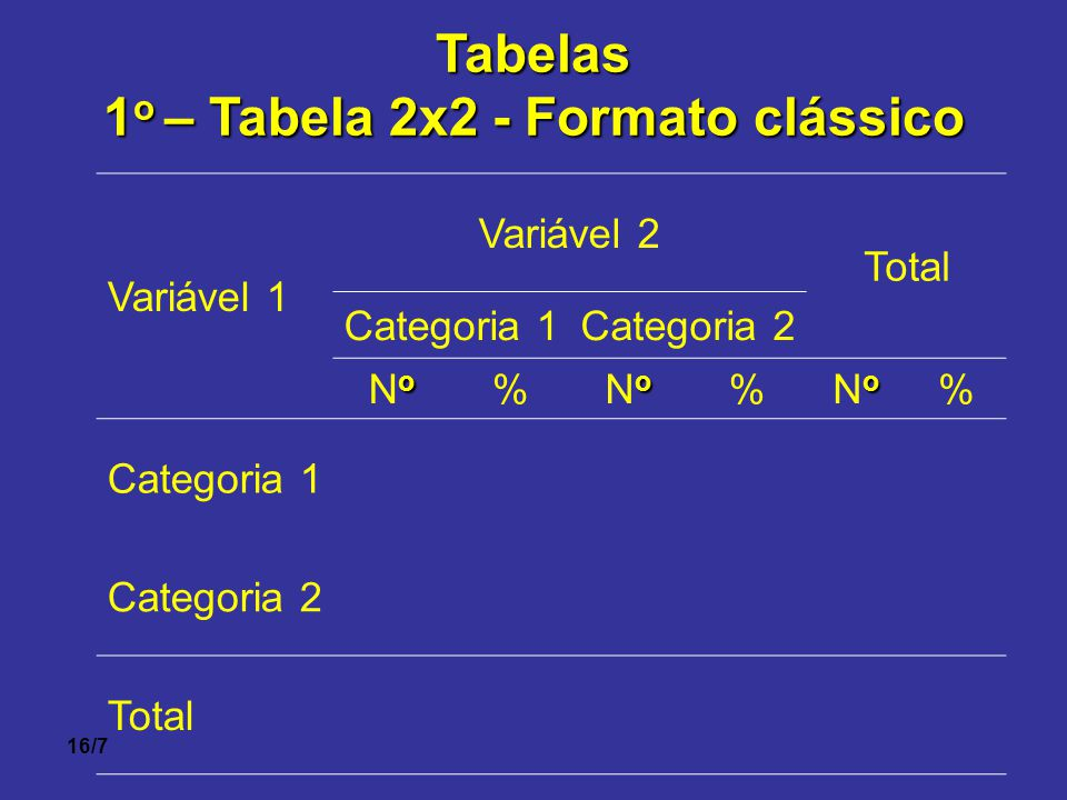 1o – Tabela 2x2 - Formato clássico