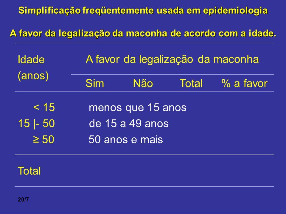 A favor da legalização da maconha Sim Não Total % a favor