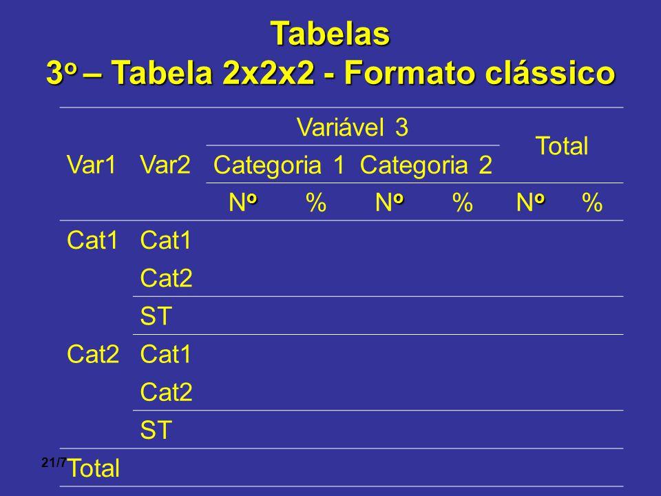 3o – Tabela 2x2x2 - Formato clássico