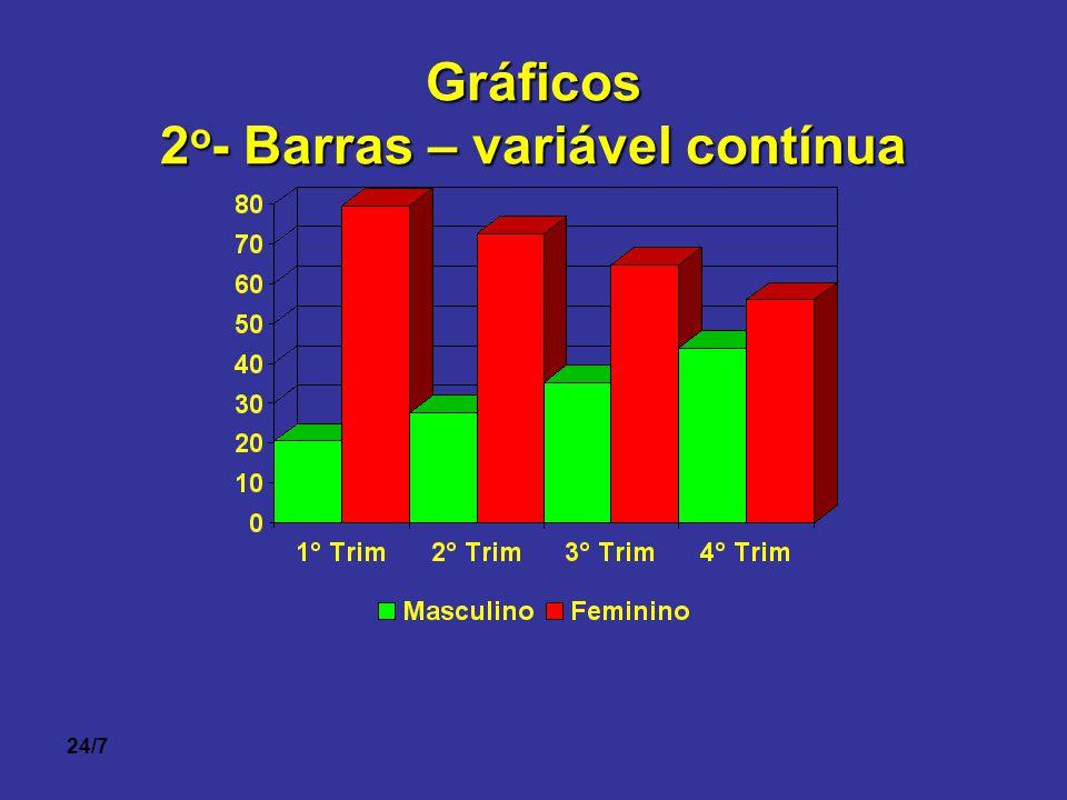 2o- Barras – variável contínua