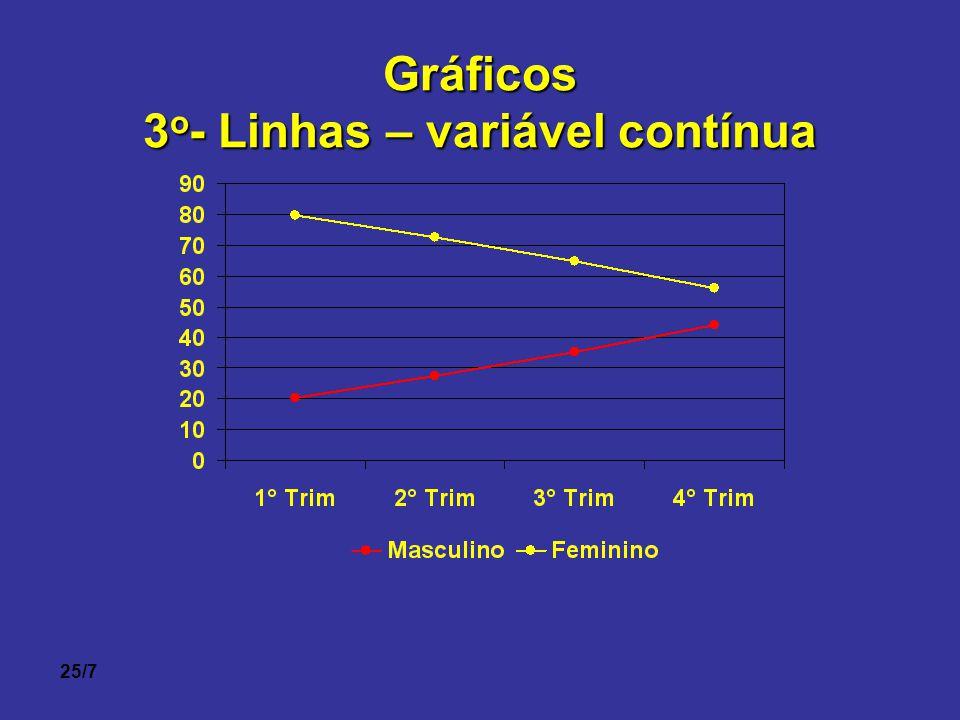 3o- Linhas – variável contínua