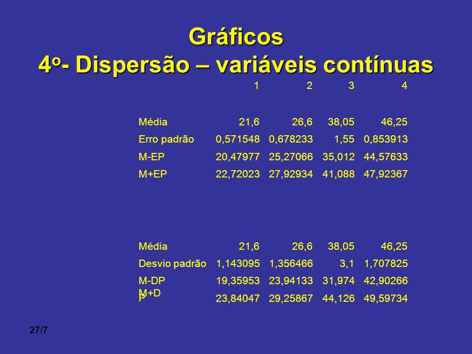 4o- Dispersão – variáveis contínuas