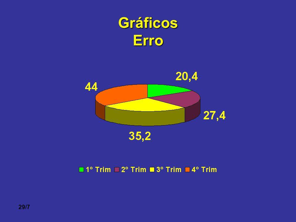 Gráficos Erro