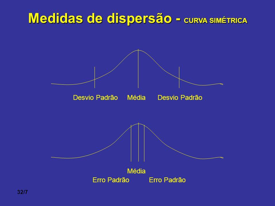 Medidas de dispersão - CURVA SIMÉTRICA