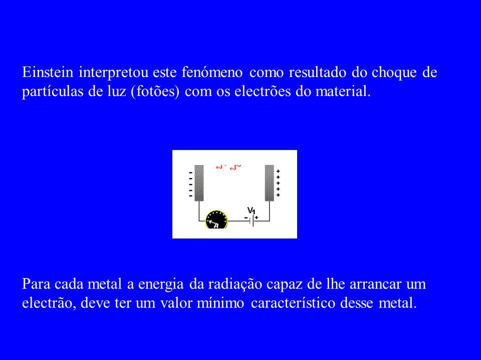 Einstein interpretou este fenómeno como resultado do choque de partículas de luz (fotões) com os electrões do material.