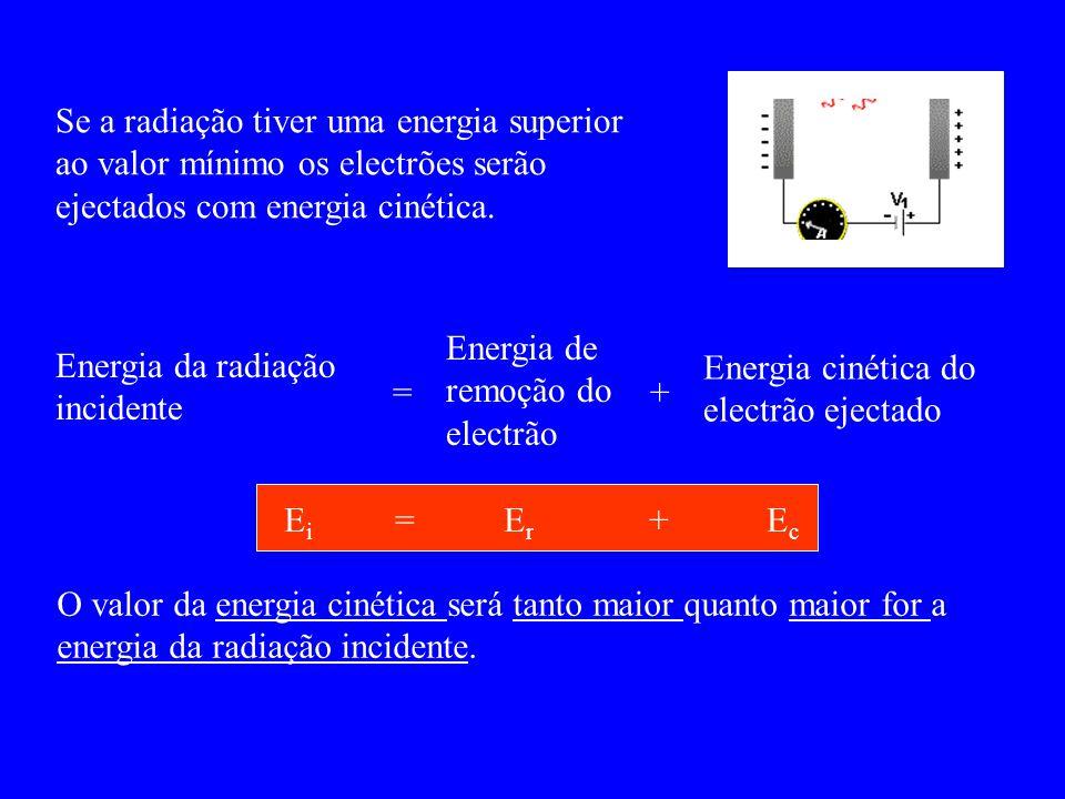 Se a radiação tiver uma energia superior ao valor mínimo os electrões serão ejectados com energia cinética.